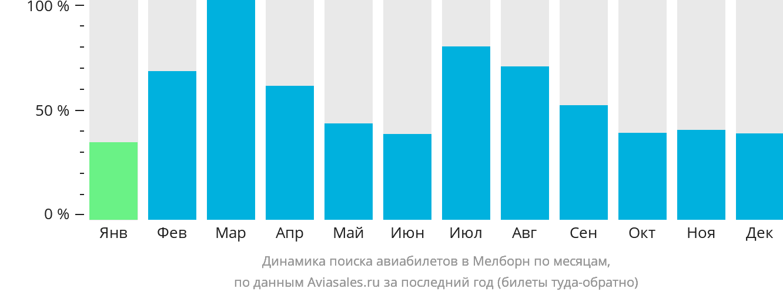 Динамика поиска авиабилетов в Мелборн по месяцам