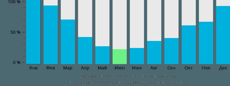 Динамика поиска авиабилетов в Мале по месяцам