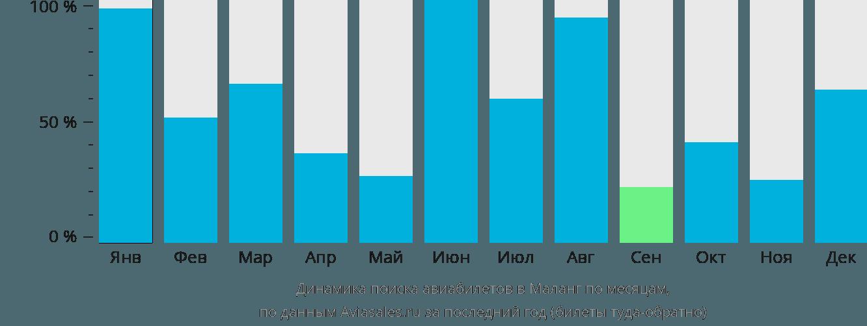 Динамика поиска авиабилетов в Маланг по месяцам