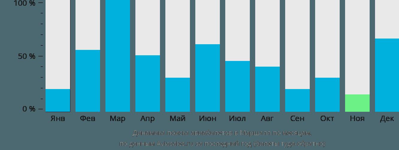 Динамика поиска авиабилетов в Маршалл по месяцам