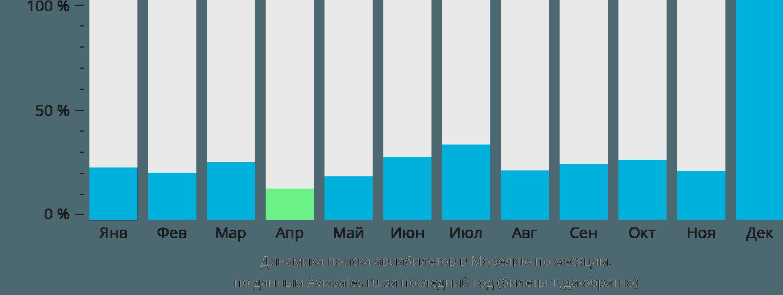 Динамика поиска авиабилетов в Морелию по месяцам