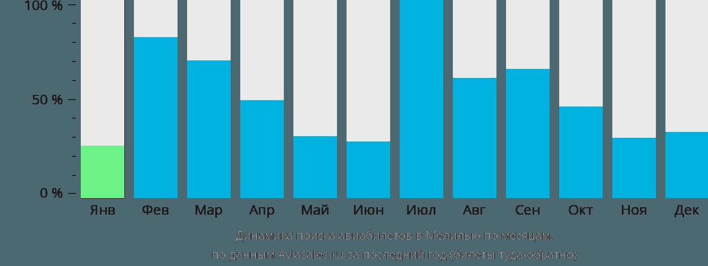 Динамика поиска авиабилетов в Мелилью по месяцам