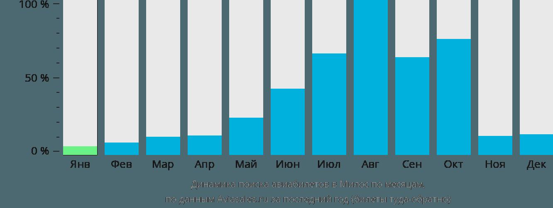 Динамика поиска авиабилетов в Милос по месяцам