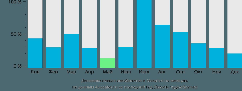 Динамика поиска авиабилетов в Малатья по месяцам