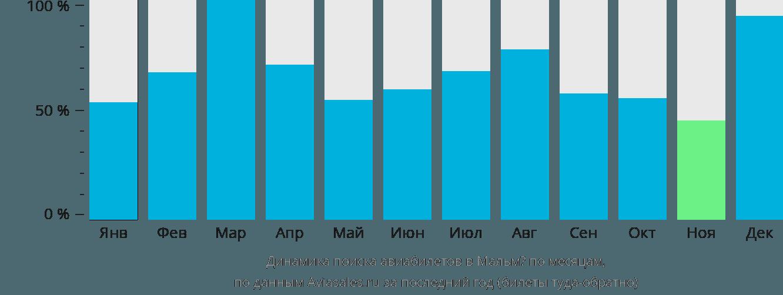 Динамика поиска авиабилетов в Мальмё по месяцам