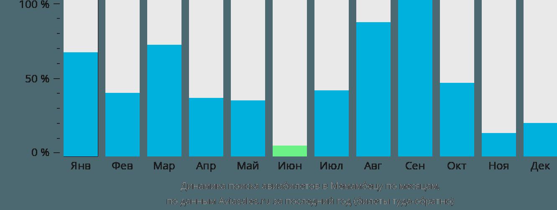 Динамика поиска авиабилетов в Меманбетсу по месяцам
