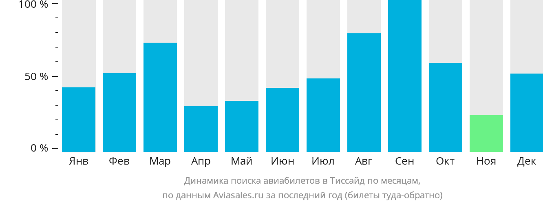 Динамика поиска авиабилетов в Тиссайд по месяцам