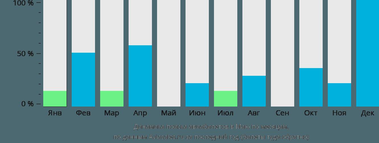 Динамика поиска авиабилетов Маио по месяцам