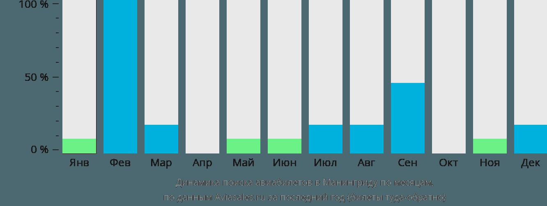 Динамика поиска авиабилетов в Манингриду по месяцам