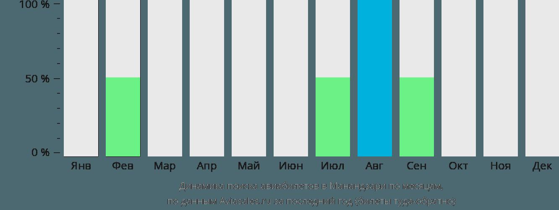 Динамика поиска авиабилетов Мананжари по месяцам