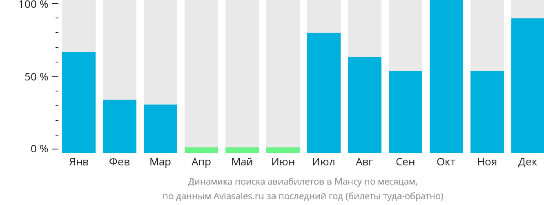 Динамика поиска авиабилетов Манса по месяцам