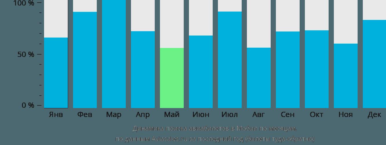Динамика поиска авиабилетов в Мобил по месяцам