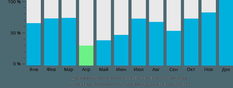 Динамика поиска авиабилетов Монтис-Кларус по месяцам