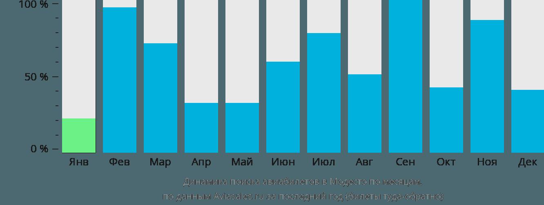 Динамика поиска авиабилетов в Модесто по месяцам