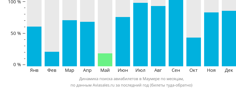 Динамика поиска авиабилетов в Маумере по месяцам