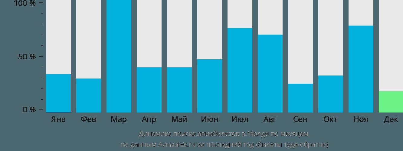 Динамика поиска авиабилетов в Молде по месяцам
