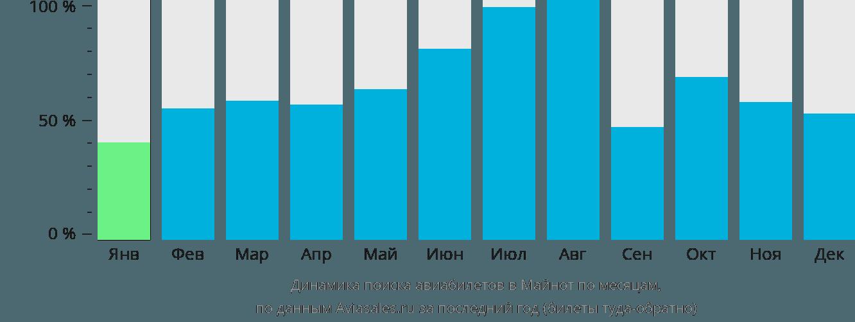 Динамика поиска авиабилетов в Майнот по месяцам