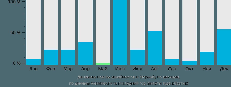 Динамика поиска авиабилетов в Моранбу по месяцам