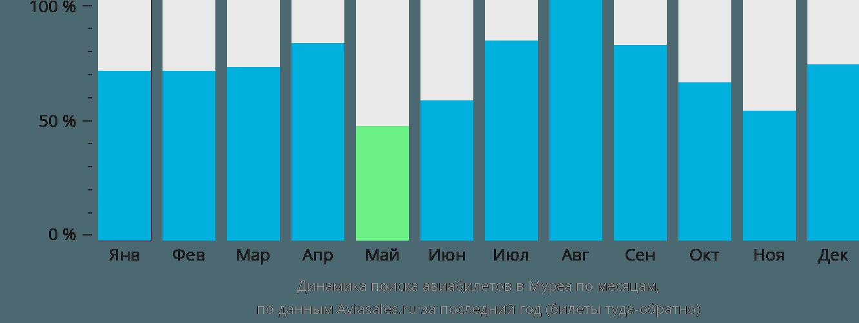 Динамика поиска авиабилетов Муреа по месяцам