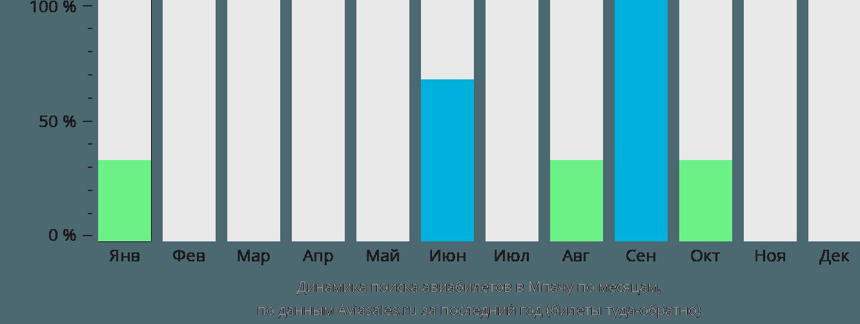 Динамика поиска авиабилетов Мпача по месяцам