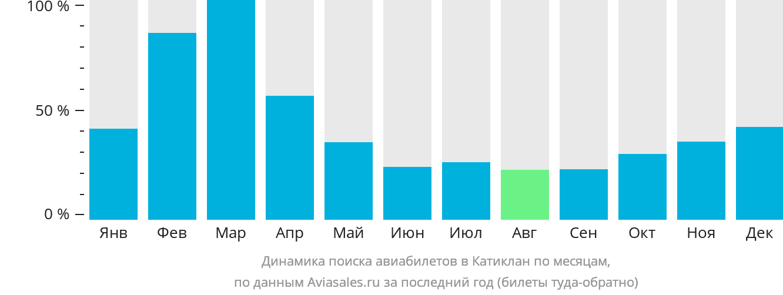 Динамика поиска авиабилетов в Катиклан по месяцам