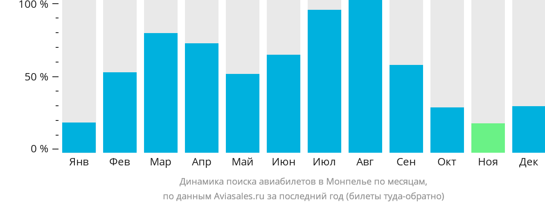 Динамика поиска авиабилетов в Монпелье по месяцам