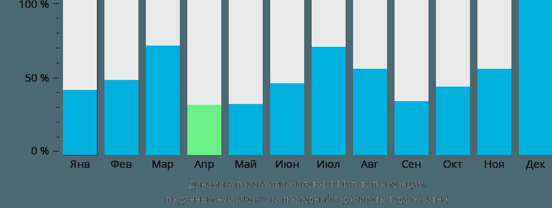 Динамика поиска авиабилетов в Мапуту по месяцам