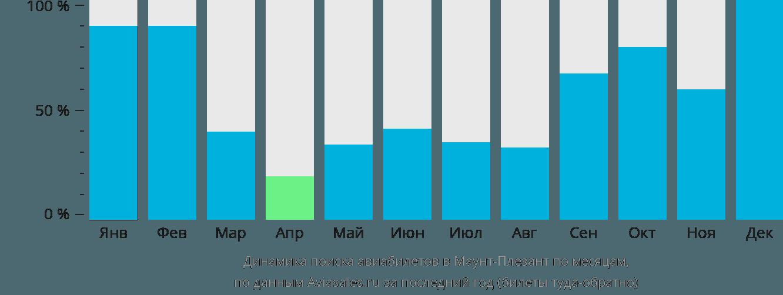 Динамика поиска авиабилетов Маунт Плезант по месяцам