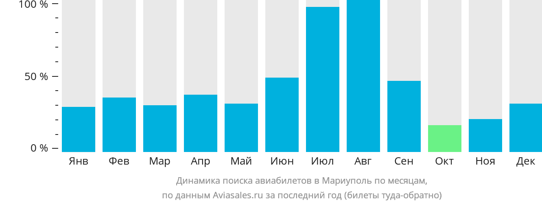 Динамика поиска авиабилетов в Мариуполь по месяцам