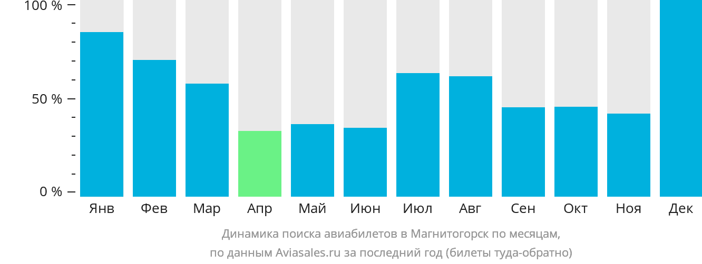 Динамика поиска авиабилетов в Магнитогорск по месяцам