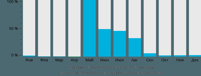 Динамика поиска авиабилетов в Хонуу по месяцам