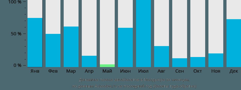Динамика поиска авиабилетов в Милдьюра по месяцам