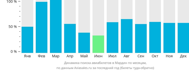 Динамика поиска авиабилетов в Мардин по месяцам