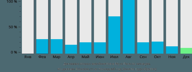 Динамика поиска авиабилетов в Му-и-Рана по месяцам