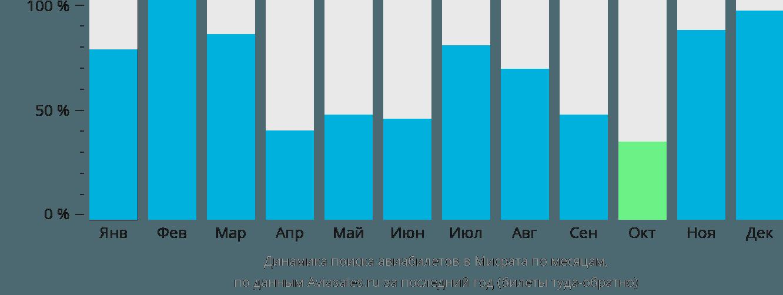 Динамика поиска авиабилетов в Мисрата по месяцам