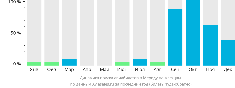 Динамика поиска авиабилетов Мерида по месяцам