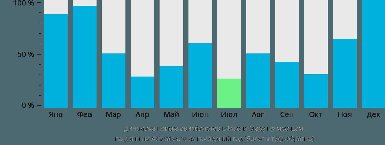Динамика поиска авиабилетов в Масаи-Мару по месяцам