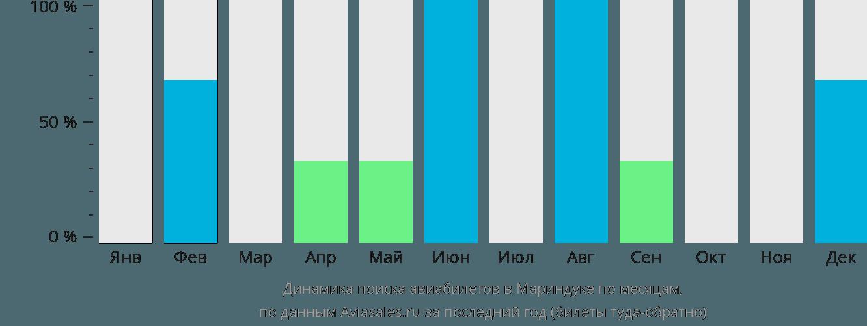 Динамика поиска авиабилетов Мариндуке по месяцам