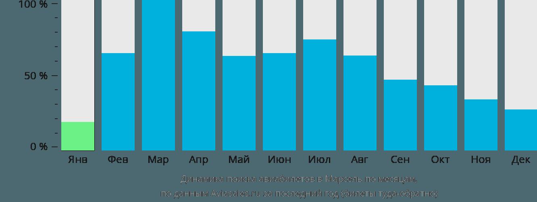 Динамика поиска авиабилетов в Марсель по месяцам