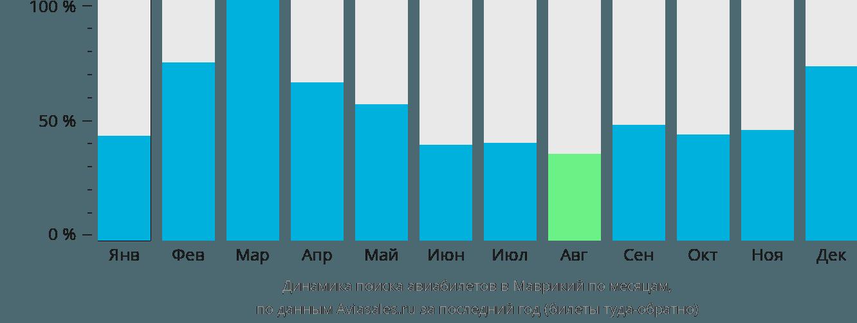 Динамика поиска авиабилетов в Маврикий по месяцам