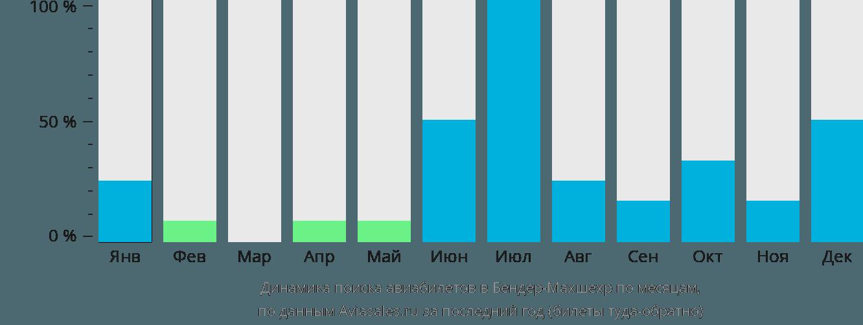 Динамика поиска авиабилетов в Бендер-Махшехр по месяцам