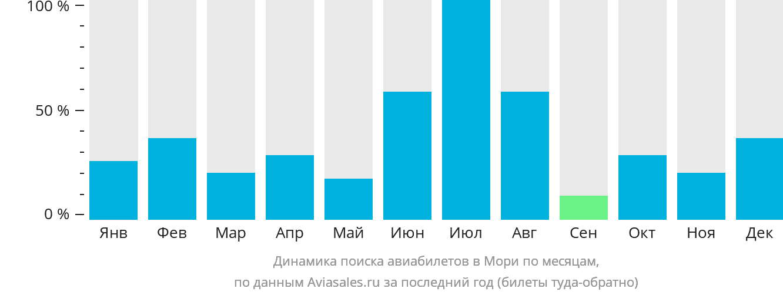 Динамика поиска авиабилетов в Мори по месяцам