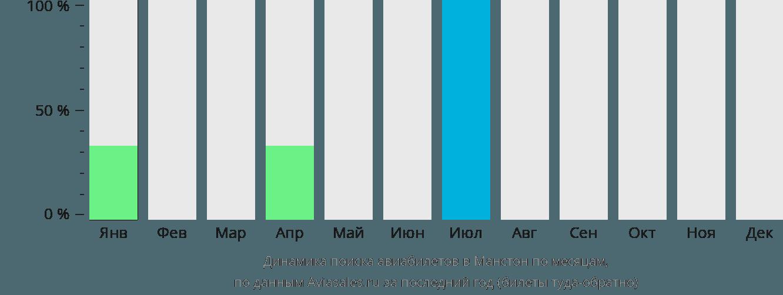 Динамика поиска авиабилетов Манстон по месяцам