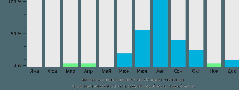 Динамика поиска авиабилетов Мисава по месяцам