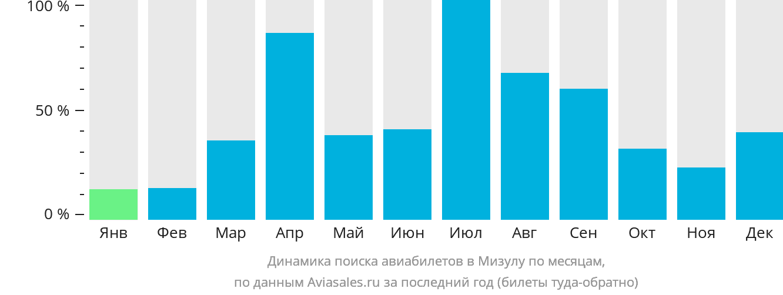 Динамика поиска авиабилетов в Мизулу по месяцам