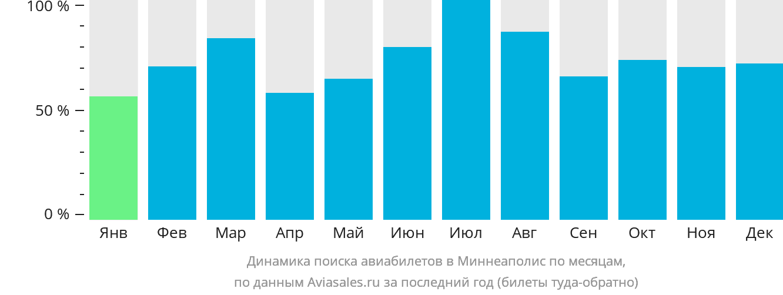 Динамика поиска авиабилетов в Миннеаполис по месяцам