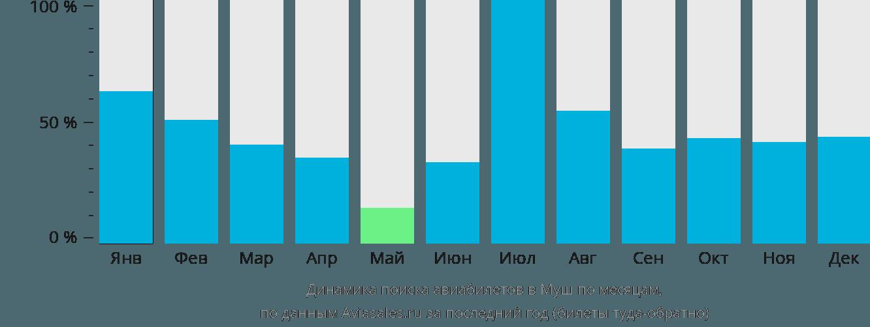 Динамика поиска авиабилетов в Муш по месяцам