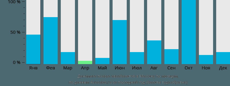 Динамика поиска авиабилетов в Массену по месяцам