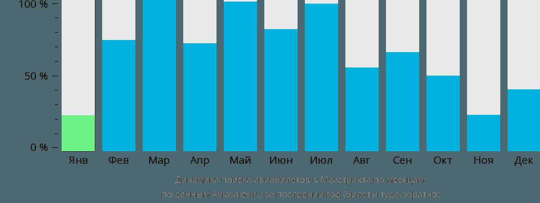 Динамика поиска авиабилетов в Маастрихта по месяцам