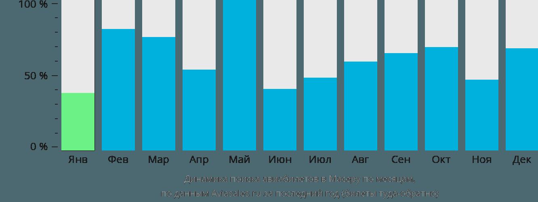 Динамика поиска авиабилетов в Масеру по месяцам